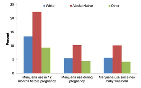 Research on marijuana use during pregnancy symptoms